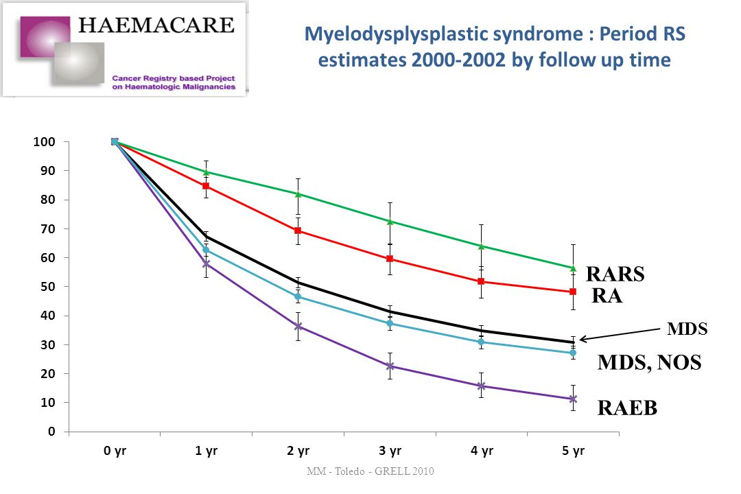 Myelodysplysplastic syndrome : Period RS estimates 2000-2002 by follow up time MM - Toledo - GRELL 2010 MDS MDS, NOS RAEB RA RARS