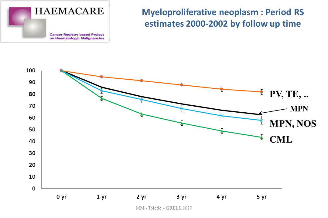 Myeloproliferative neoplasm : Period RS estimates 2000-2002 by follow up time MM - Toledo - GRELL 2010 MPN PV, TE,.. MPN, NOS CML