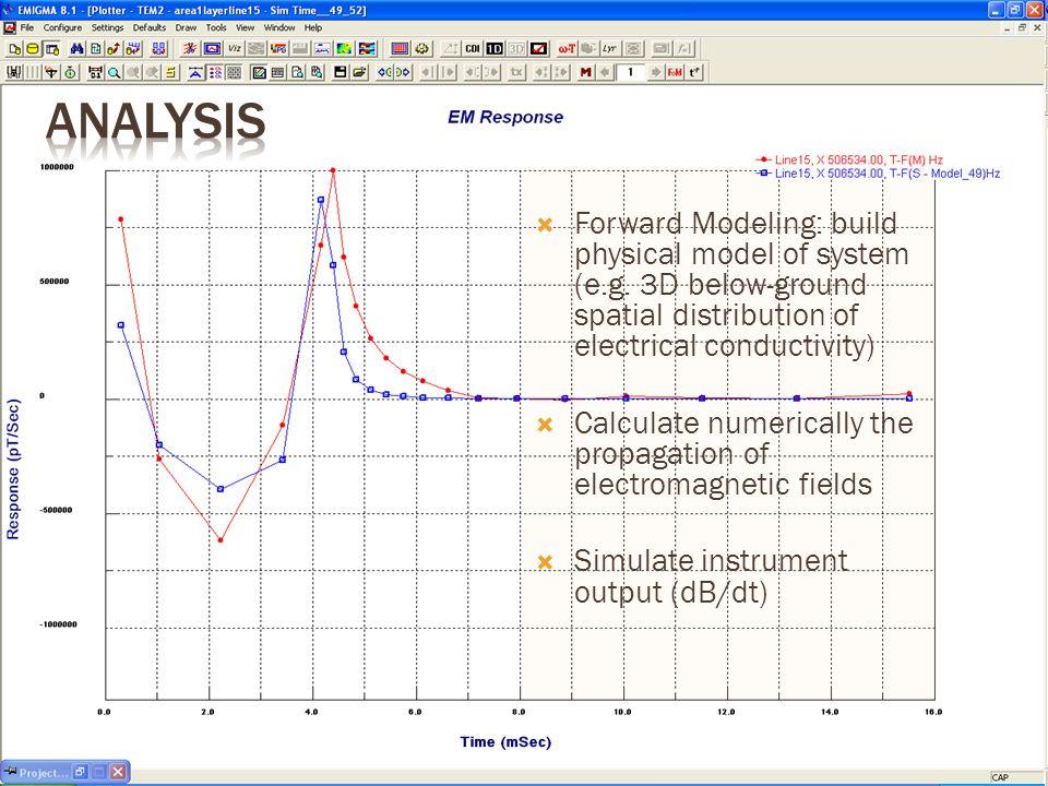  Forward Modeling: build physical model of system (e.g.