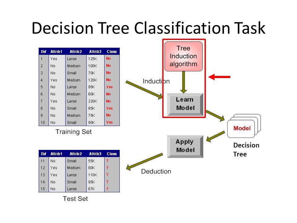 Decision Tree Classification Task Decision Tree