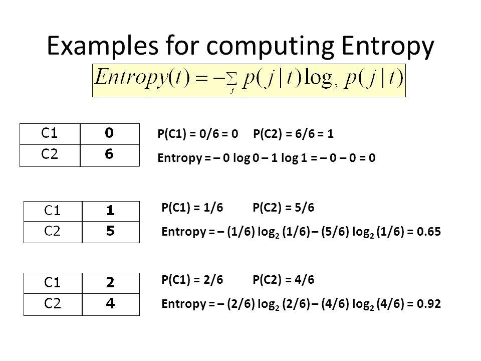 Examples for computing Entropy P(C1) = 0/6 = 0 P(C2) = 6/6 = 1 Entropy = – 0 log 0 – 1 log 1 = – 0 – 0 = 0 P(C1) = 1/6 P(C2) = 5/6 Entropy = – (1/6) log 2 (1/6) – (5/6) log 2 (1/6) = 0.65 P(C1) = 2/6 P(C2) = 4/6 Entropy = – (2/6) log 2 (2/6) – (4/6) log 2 (4/6) = 0.92