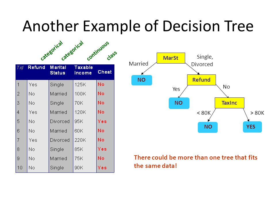 Another Example of Decision Tree categorical continuous class MarSt Refund TaxInc YES NO Yes No Married Single, Divorced < 80K> 80K There could be more than one tree that fits the same data!