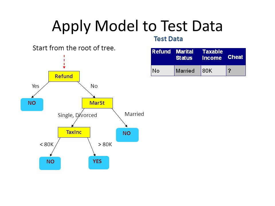 Decision Tree Induction Many Algorithms: – CART (Classification and Regression Trees) – ID3, C4.5, C5.0 – Other more scalable algorithms