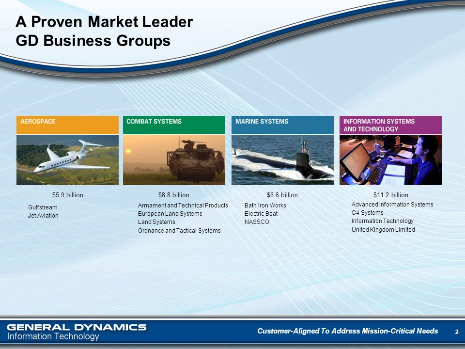 2 A Proven Market Leader GD Business Groups Customer-Aligned To Address Mission-Critical Needs Gulfstream Jet Aviation Armament and Technical Products European Land Systems Land Systems Ordnance and Tactical Systems Bath Iron Works Electric Boat NASSCO Advanced Information Systems C4 Systems Information Technology United Kingdom Limited $5.9 billion$8.8 billion$6.6 billion$11.2 billion