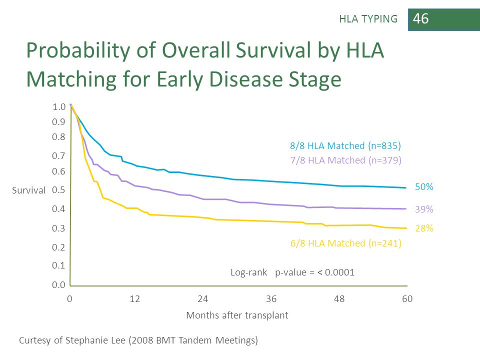 46 HLA TYPING Months after transplant 01224364860 Probability of Overall Survival by HLA Matching for Early Disease Stage Curtesy of Stephanie Lee (20