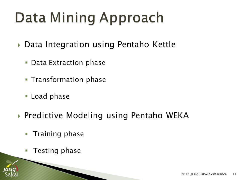  Data Integration using Pentaho Kettle  Data Extraction phase  Transformation phase  Load phase  Predictive Modeling using Pentaho WEKA  Training phase  Testing phase 2012 Jasig Sakai Conference11