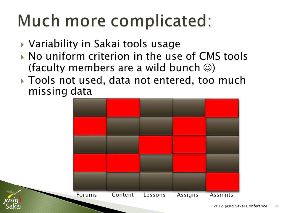  Variability in Sakai tools usage  No uniform criterion in the use of CMS tools (faculty members are a wild bunch )  Tools not used, data not enter