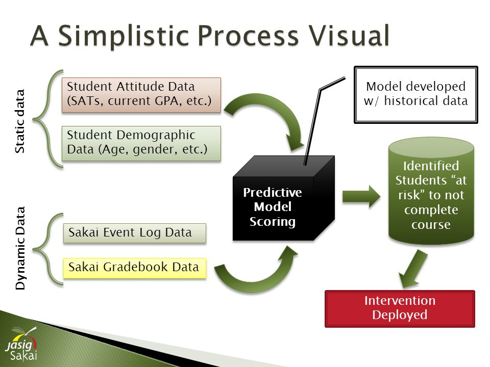 Student Attitude Data (SATs, current GPA, etc.) Student Demographic Data (Age, gender, etc.) Sakai Event Log Data Sakai Gradebook Data Predictive Model Scoring Identified Students at risk to not complete course Static data Dynamic Data Intervention Deployed Model developed w/ historical data