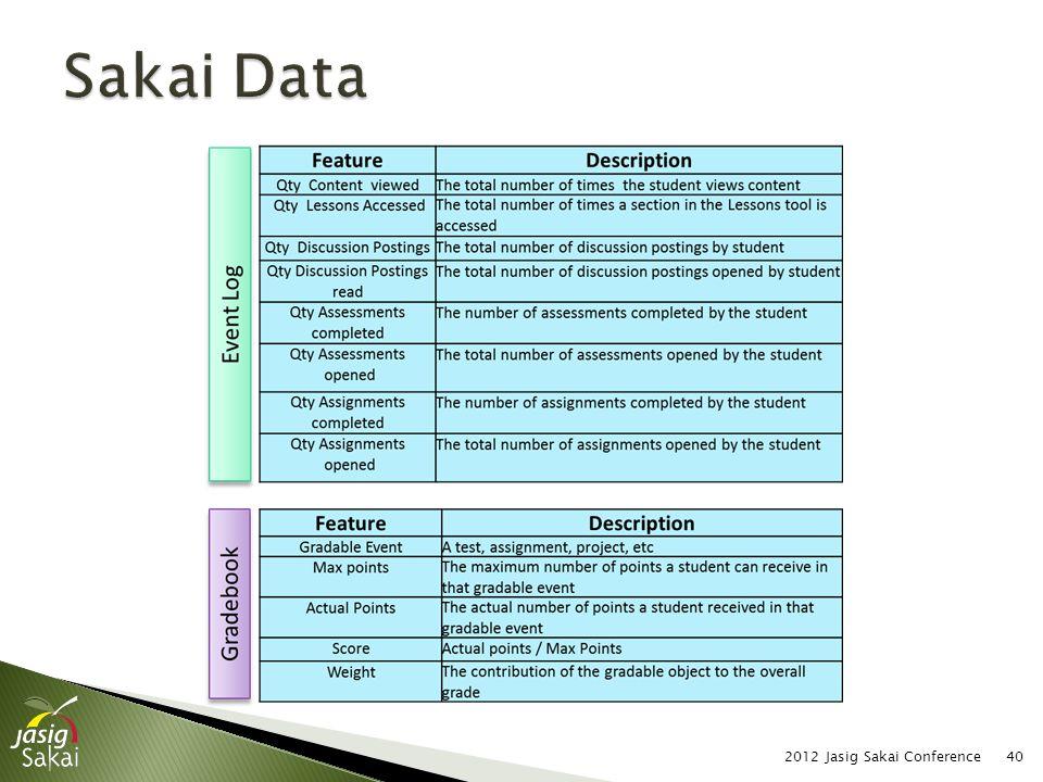 2012 Jasig Sakai Conference40