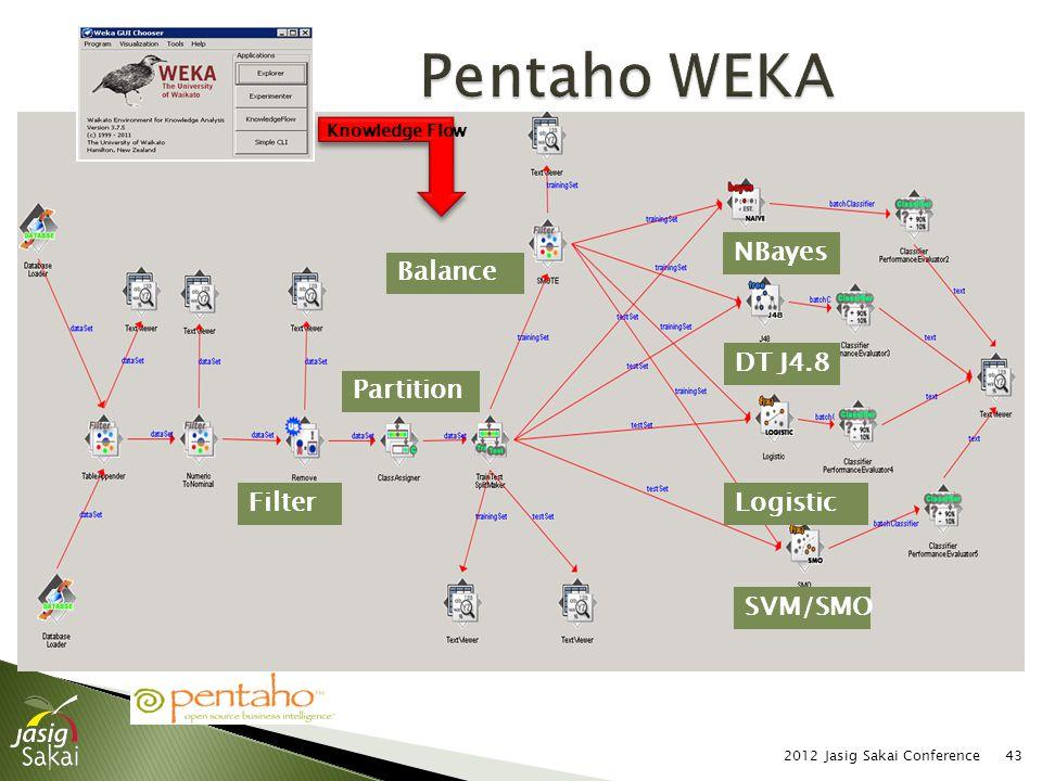 2012 Jasig Sakai Conference43 SVM/SMO Logistic DT J4.8 NBayes Knowledge Flow Filter Balance Partition