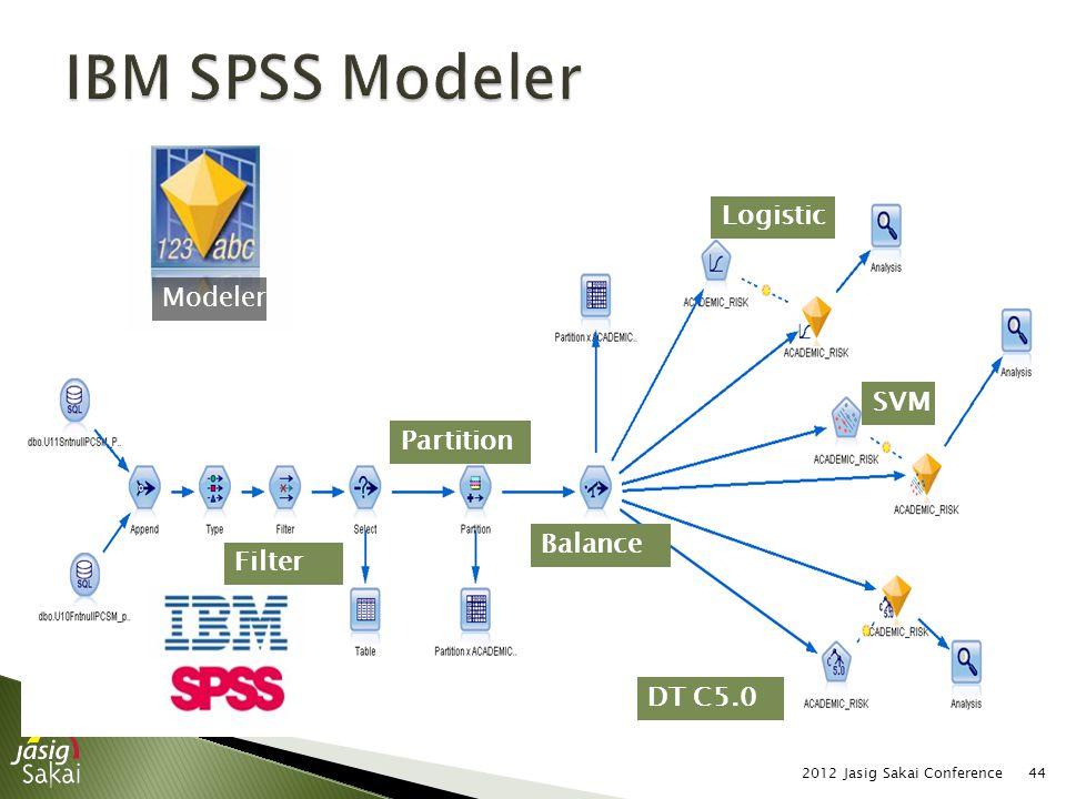 2012 Jasig Sakai Conference44 Modeler Logistic DT C5.0 SVM Balance Partition Filter