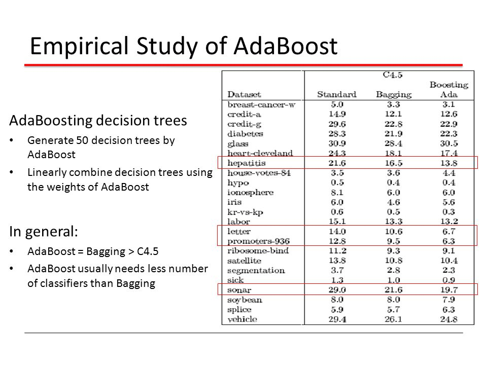 Empirical Study of AdaBoost AdaBoosting decision trees Generate 50 decision trees by AdaBoost Linearly combine decision trees using the weights of Ada
