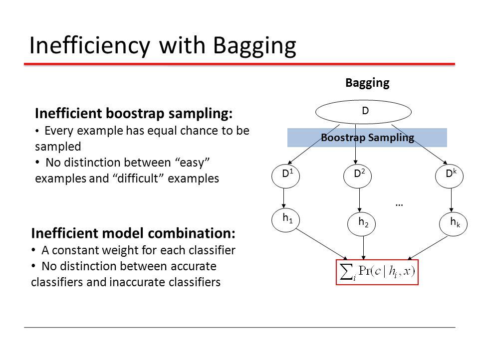 Inefficiency with Bagging D Bagging … D1D1 D2D2 DkDk Boostrap Sampling h1h1 h2h2 hkhk Inefficient boostrap sampling: Every example has equal chance to