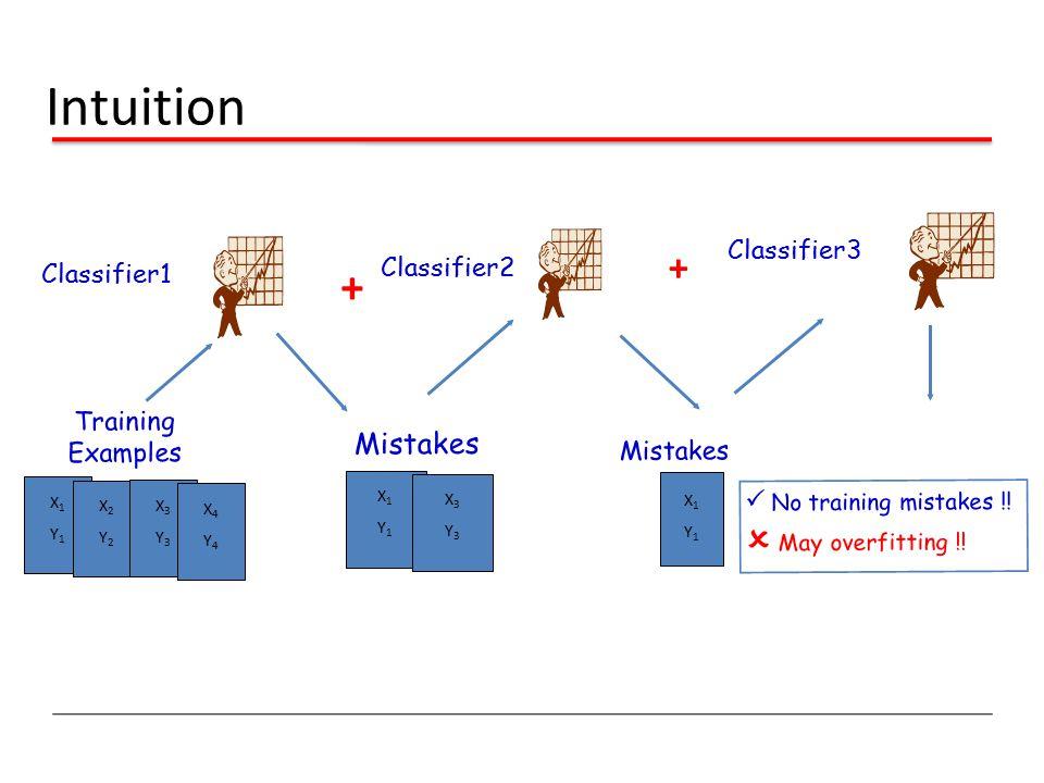 Intuition Training Examples X1Y1X1Y1 X2Y2X2Y2 X3Y3X3Y3 X4Y4X4Y4 Mistakes X1Y1X1Y1 X3Y3X3Y3 Classifier1 Classifier2 Mistakes X1Y1X1Y1 + Classifier3  N
