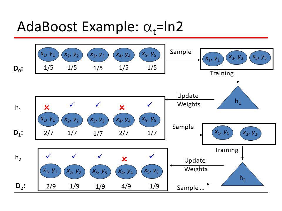AdaBoost Example:  t =ln2 x 1, y 1 x 2, y 2 x 3, y 3 x 4, y 4 x 5, y 5 1/5 D0:D0: x 5, y 5 x 3, y 3 x 1, y 1 Sample h1h1 Training 2/71/72/7 1/7 D1:D1