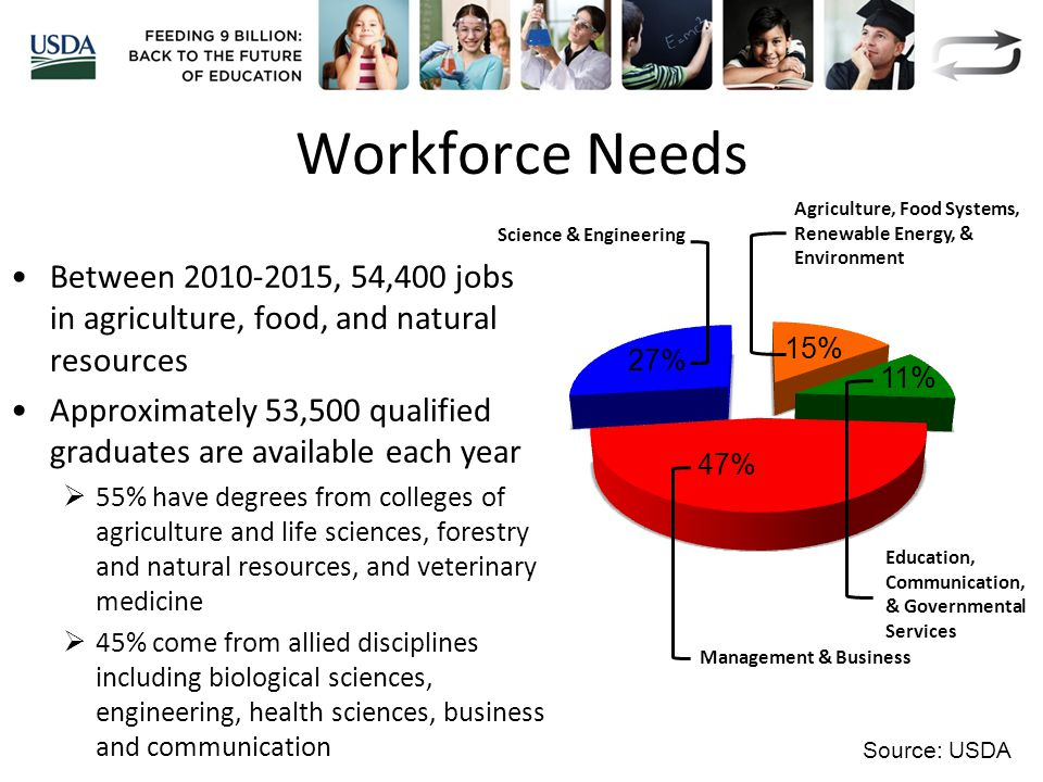 Workforce Needs Between 2010-2015, 54,400 jobs in agriculture, food, and natural resources Approximately 53,500 qualified graduates are available each year  55% have degrees from colleges of agriculture and life sciences, forestry and natural resources, and veterinary medicine  45% come from allied disciplines including biological sciences, engineering, health sciences, business and communication Agriculture, Food Systems, Renewable Energy, & Environment Education, Communication, & Governmental Services Management & Business Science & Engineering 47% 27% 11% 15% Source: USDA