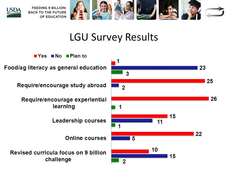 LGU Survey Results