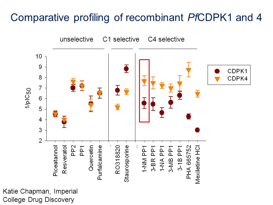 Comparative profiling of recombinant PfCDPK1 and 4 unselectiveC1 selectiveC4 selective Katie Chapman, Imperial College Drug Discovery