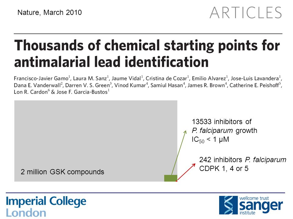 2 million GSK compounds 13533 inhibitors of P. falciparum growth IC 50 < 1 µM 242 inhibitors P. falciparum CDPK 1, 4 or 5 Nature, March 2010