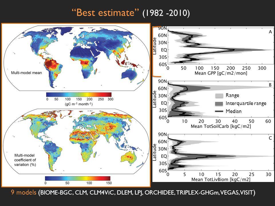 """Best estimate"" (1982 -2010) 9 models ( BIOME-BGC, CLM, CLM4ViC, DLEM, LPJ, ORCHIDEE, TRIPLEX-GHGm, VEGAS, VISIT ) Total living biomass Range Interqua"