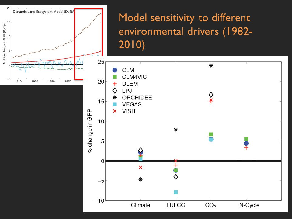 Model sensitivity to different environmental drivers (1982- 2010)