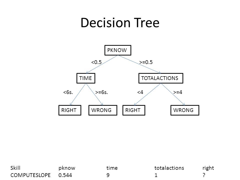 Decision Tree PKNOW TIMETOTALACTIONS RIGHT WRONG <0.5>=0.5 <6s.>=6s.<4>=4 Skillpknowtimetotalactionsright COMPUTESLOPE0.54491?