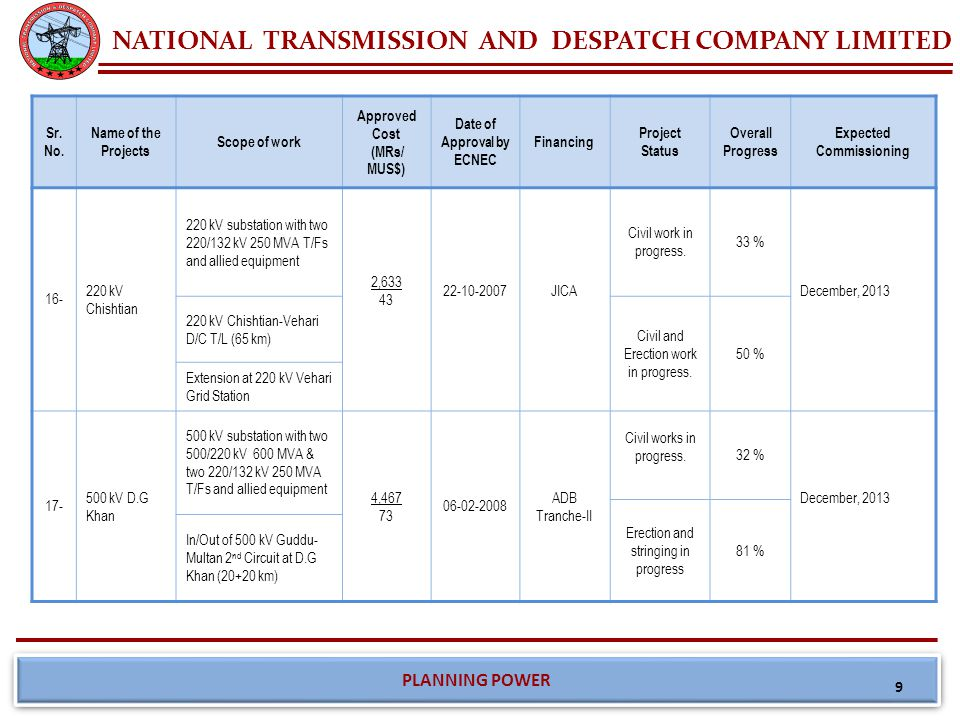 NATIONAL TRANSMISSION AND DESPATCH COMPANY LIMITED PLANNING POWER Sr. No. Name of the Projects Scope of work Approved Cost (MRs/ MUS$) Date of Approva