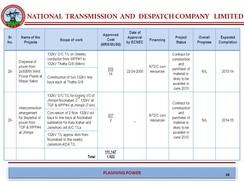 NATIONAL TRANSMISSION AND DESPATCH COMPANY LIMITED PLANNING POWER 16 Sr. No. Name of the Projects Scope of work Approved Cost (MRS/MUS$) Date of Appro