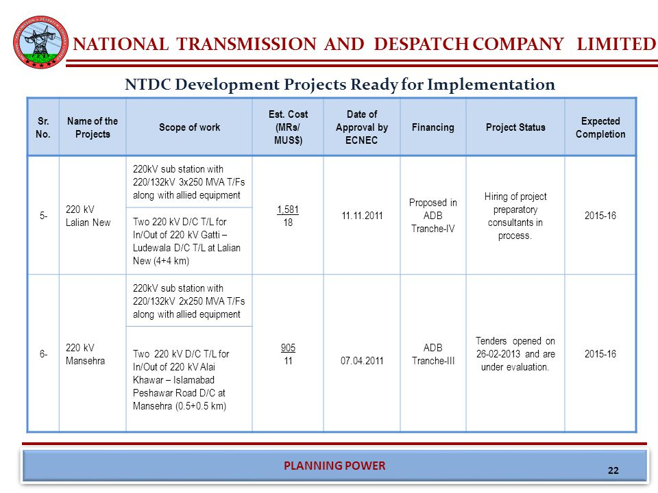 NATIONAL TRANSMISSION AND DESPATCH COMPANY LIMITED PLANNING POWER NTDC Development Projects Ready for Implementation Sr. No. Name of the Projects Scop