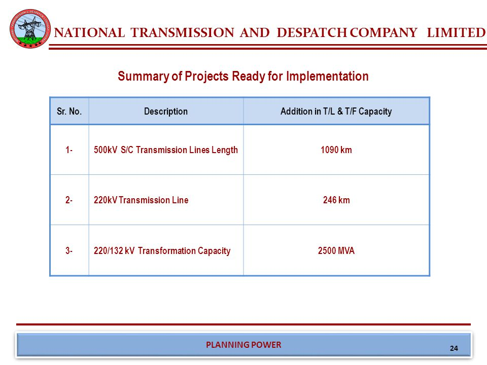 NATIONAL TRANSMISSION AND DESPATCH COMPANY LIMITED PLANNING POWER Summary of Projects Ready for Implementation Sr. No.DescriptionAddition in T/L & T/F