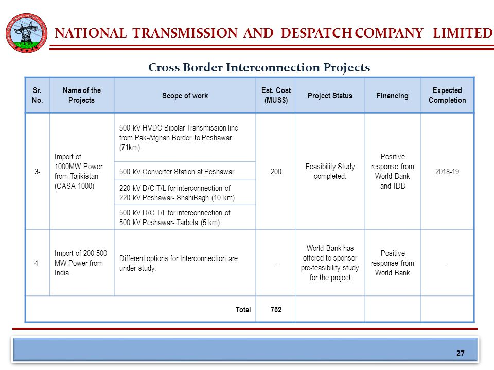 NATIONAL TRANSMISSION AND DESPATCH COMPANY LIMITED Cross Border Interconnection Projects Sr. No. Name of the Projects Scope of work Est. Cost (MUS$) P