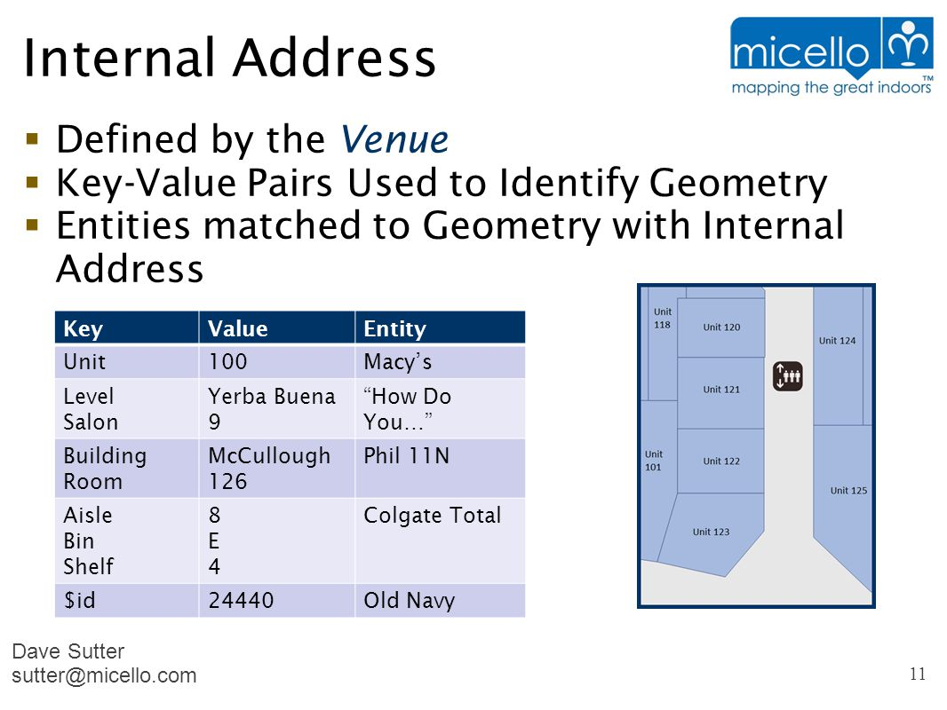 Internal Address  Defined by the Venue  Key-Value Pairs Used to Identify Geometry  Entities matched to Geometry with Internal Address Map Dave Sutter sutter@micello.com 11 KeyValueEntity Unit100Macy's Level Salon Yerba Buena 9 How Do You… Building Room McCullough 126 Phil 11N Aisle Bin Shelf 8E48E4 Colgate Total $id24440Old Navy