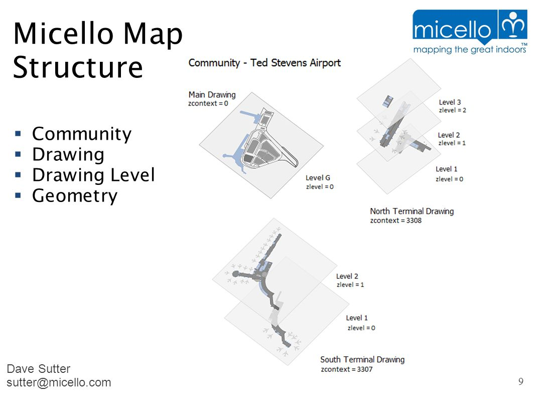 Micello Map Structure  Community  Drawing  Drawing Level  Geometry Dave Sutter sutter@micello.com 9