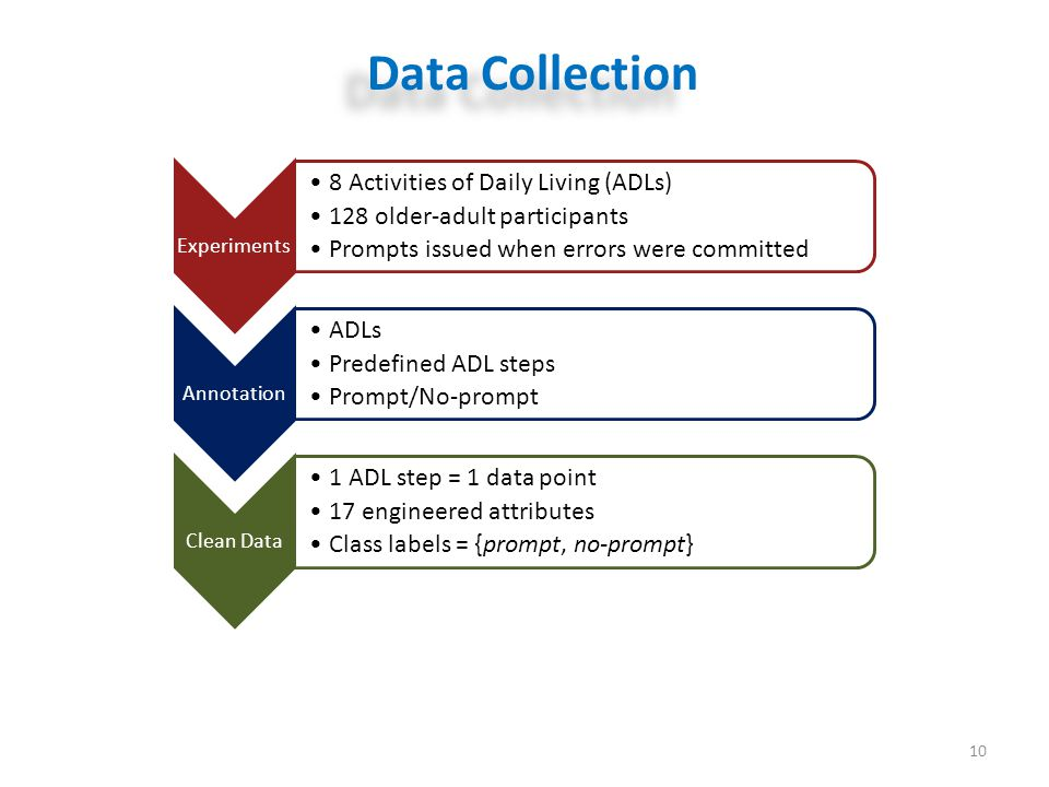 10 Data Collection Experiments 8 Activities of Daily Living (ADLs) 128 older-adult participants Prompts issued when errors were committed Annotation A