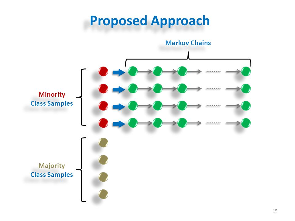 Proposed Approach 15 Minority Class Samples Majority Class Samples Majority Class Samples Markov Chains