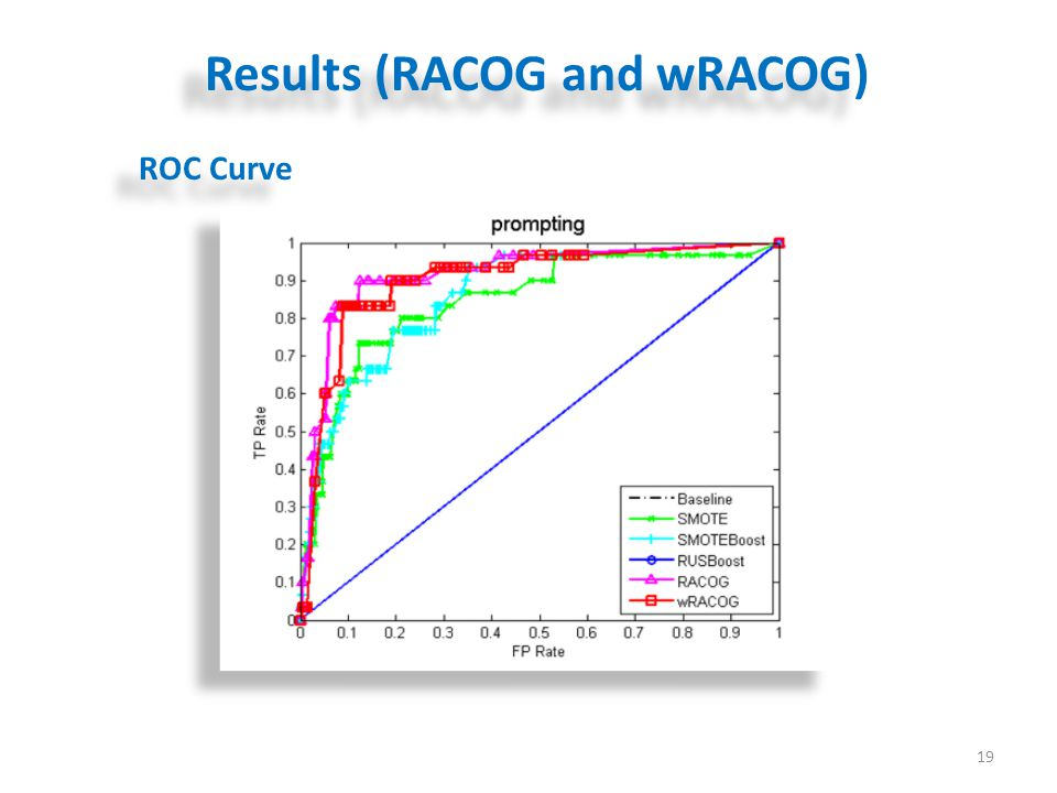 Results (RACOG and wRACOG) 19 ROC Curve
