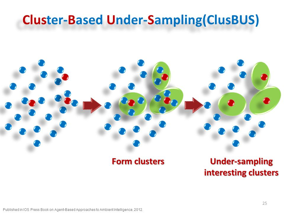 Cluster-Based Under-Sampling(ClusBUS) 25 Published in IOS Press Book on Agent-Based Approaches to Ambient Intelligence, 2012.