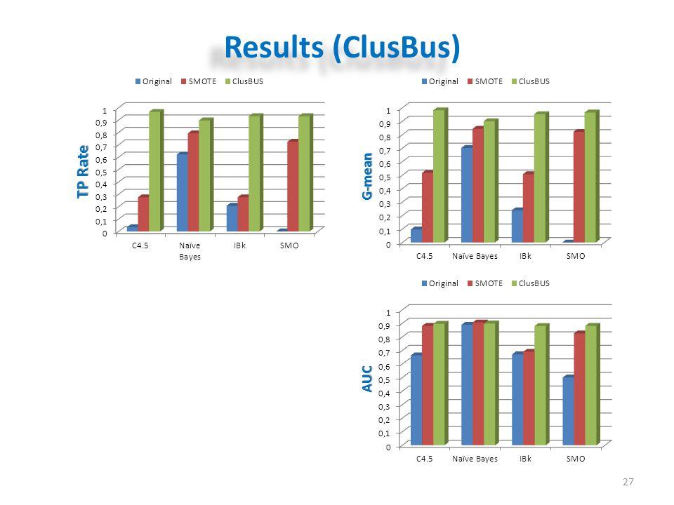 Results (ClusBus) 27