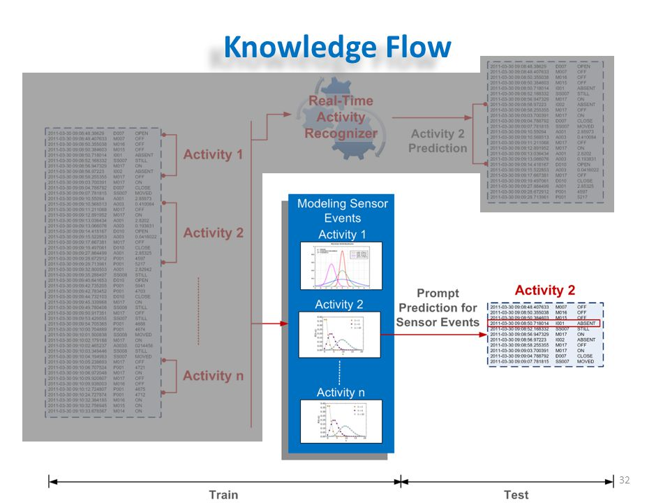 32 Knowledge Flow