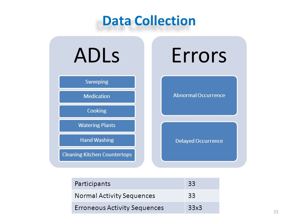 Data Collection 33 ADLs SweepingMedicationCookingWatering PlantsHand WashingCleaning Kitchen Countertops Errors Abnormal OccurrenceDelayed Occurrence Participants33 Normal Activity Sequences33 Erroneous Activity Sequences33x3