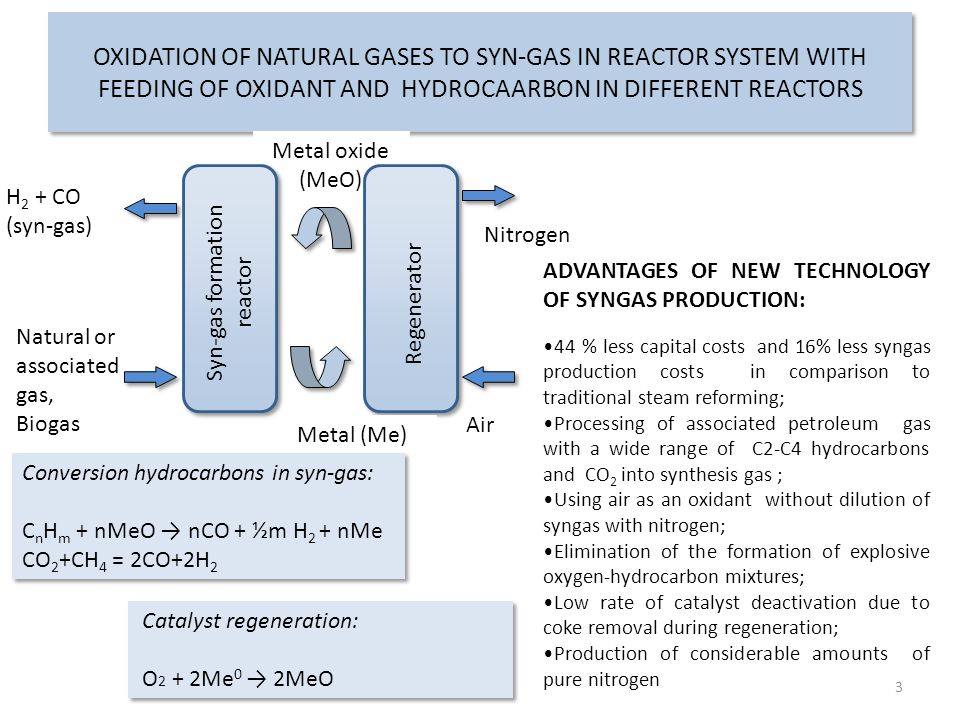 OXIDATION OF NATURAL GASES TO SYN-GAS IN REACTOR SYSTEM WITH FEEDING OF OXIDANT AND HYDROCAARBON IN DIFFERENT REACTORS Natural or associated gas, Biogas H 2 + CO (syn-gas) Air Nitrogen Metal oxide (MeO) Metal (Me) Catalyst regeneration: O 2 + 2Me 0 → 2MeO Catalyst regeneration: O 2 + 2Me 0 → 2MeO Syn-gas formation reactor Regenerator Conversion hydrocarbons in syn-gas: C n H m + nMeO → nCO + ½m H 2 + nMe CO 2 +CH 4 = 2CO+2H 2 Conversion hydrocarbons in syn-gas: C n H m + nMeO → nCO + ½m H 2 + nMe CO 2 +CH 4 = 2CO+2H 2 3 ADVANTAGES OF NEW TECHNOLOGY OF SYNGAS PRODUCTION: 44 % less capital costs and 16% less syngas production costs in comparison to traditional steam reforming; Processing of associated petroleum gas with a wide range of C2-C4 hydrocarbons and CO 2 into synthesis gas ; Using air as an oxidant without dilution of syngas with nitrogen; Elimination of the formation of explosive oxygen-hydrocarbon mixtures; Low rate of catalyst deactivation due to coke removal during regeneration; Production of considerable amounts of pure nitrogen