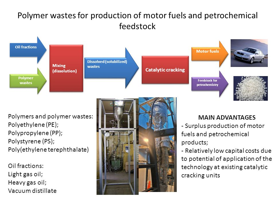 Mixing (dissolution) Oil fractions Polymer wastes Dissolved (solubilized) wastes Catalytic cracking Motor fuels Feedstock for petrochemistry Polymers