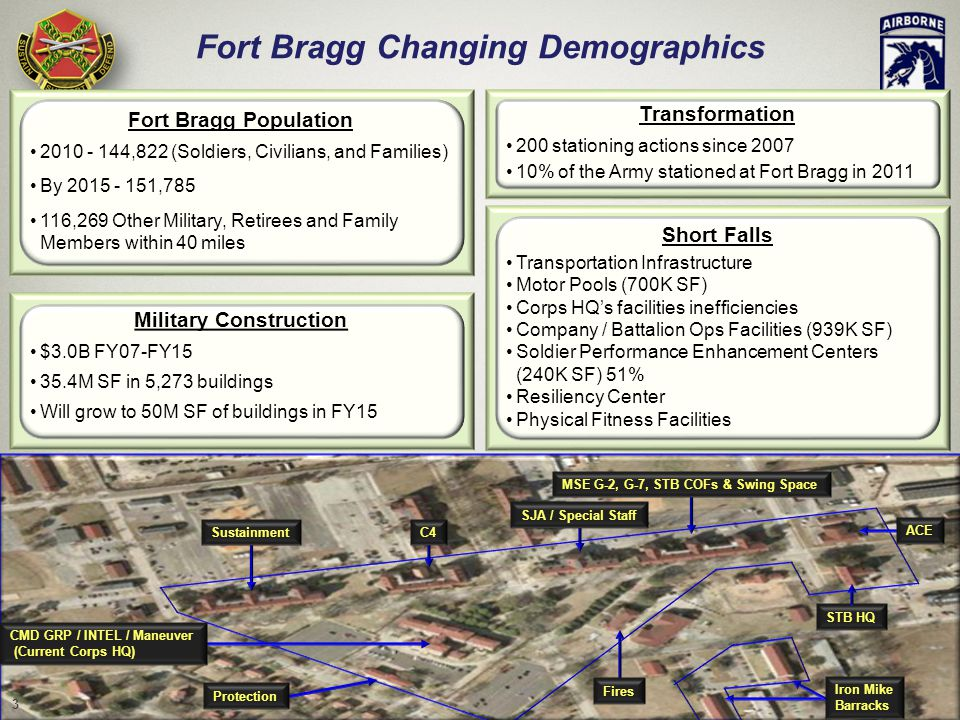 UNCLAS / FOUO Fort Bragg Changing Demographics Military Construction $3.0B FY07-FY15 35.4M SF in 5,273 buildings Will grow to 50M SF of buildings in FY15 // Unclassified // SustainmentC4 Protection STB HQ Fires SJA / Special Staff CMD GRP / INTEL / Maneuver (Current Corps HQ) Iron Mike Barracks Fort Bragg Population 2010 - 144,822 (Soldiers, Civilians, and Families) By 2015 - 151,785 116,269 Other Military, Retirees and Family Members within 40 miles MSE G-2, G-7, STB COFs & Swing Space ACE Short Falls Transportation Infrastructure Motor Pools (700K SF) Corps HQ's facilities inefficiencies Company / Battalion Ops Facilities (939K SF) Soldier Performance Enhancement Centers (240K SF) 51% Resiliency Center Physical Fitness Facilities Transformation 200 stationing actions since 2007 10% of the Army stationed at Fort Bragg in 2011 3