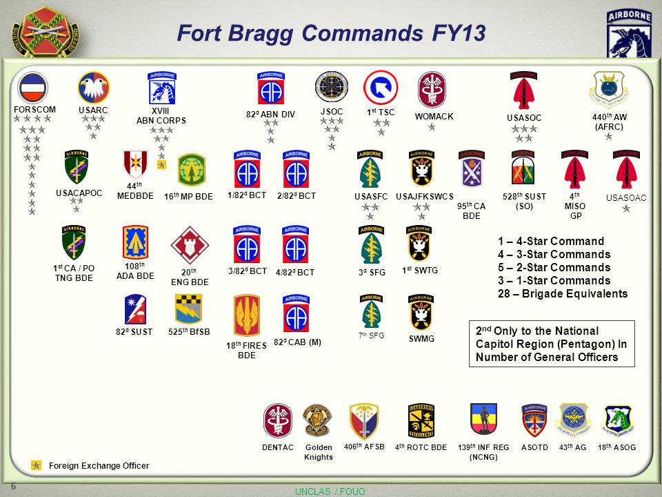 UNCLAS / FOUO Fort Bragg Commands FY13 440 th AW (AFRC) USACAPOC1 st CA / PO TNG BDE 43 th AG18 th ASOG 2 nd Only to the National Capitol Region (Pent