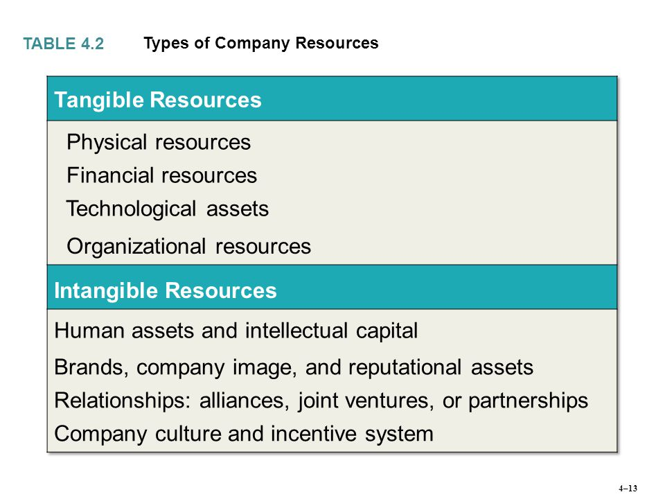 Types of Company Resources TABLE 4.2 4–13