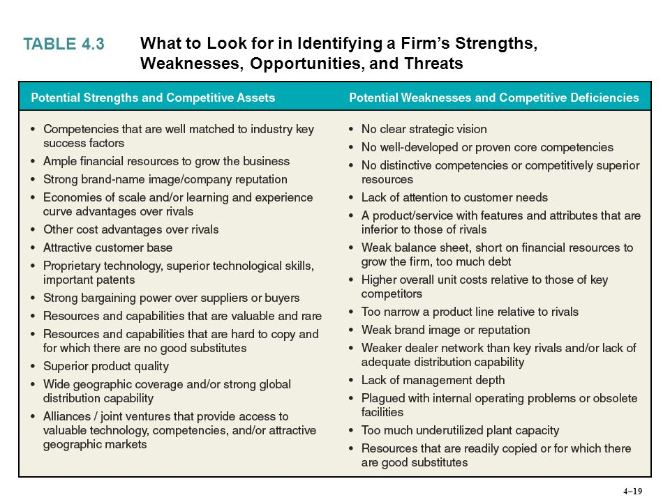 TABLE 4.3 What to Look for in Identifying a Firm's Strengths, Weaknesses, Opportunities, and Threats 4–19
