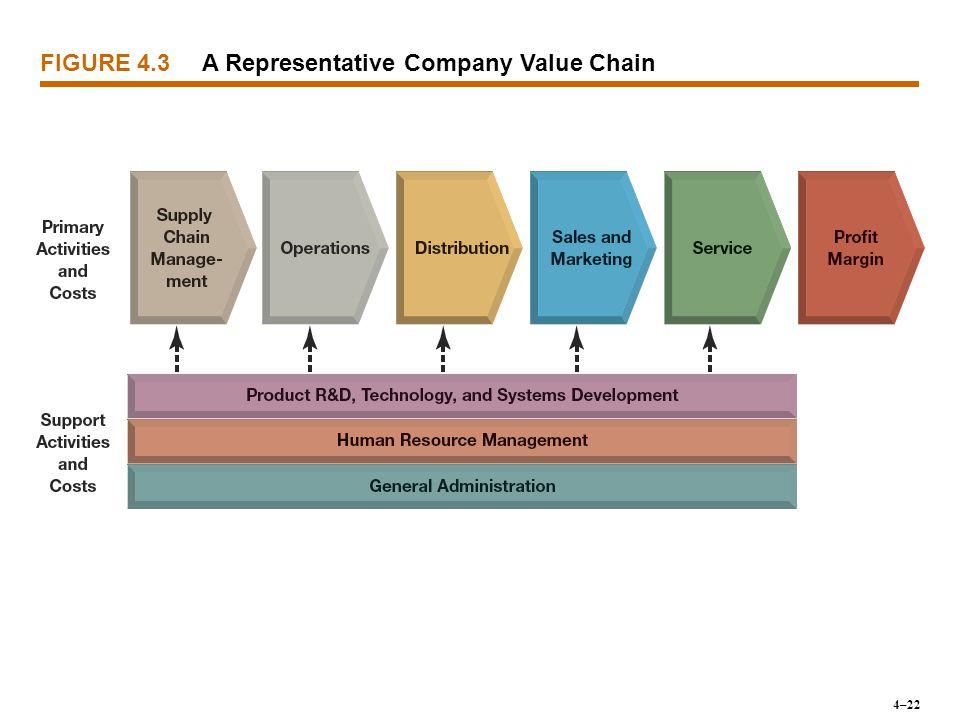 A Representative Company Value Chain FIGURE 4.3 4–22