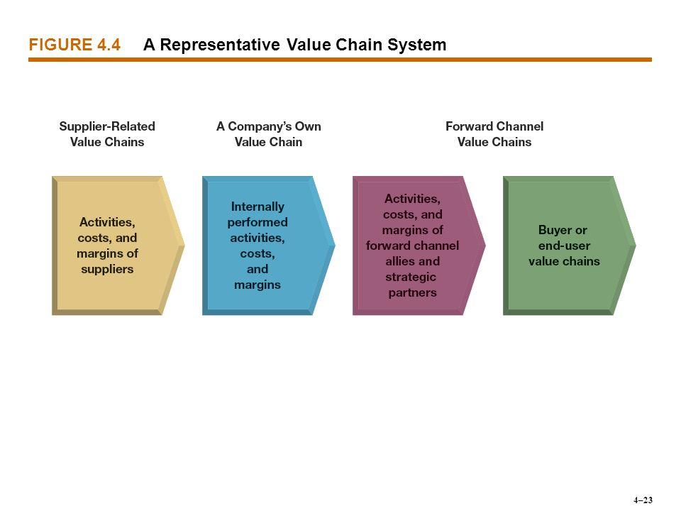 A Representative Value Chain System FIGURE 4.4 4–23