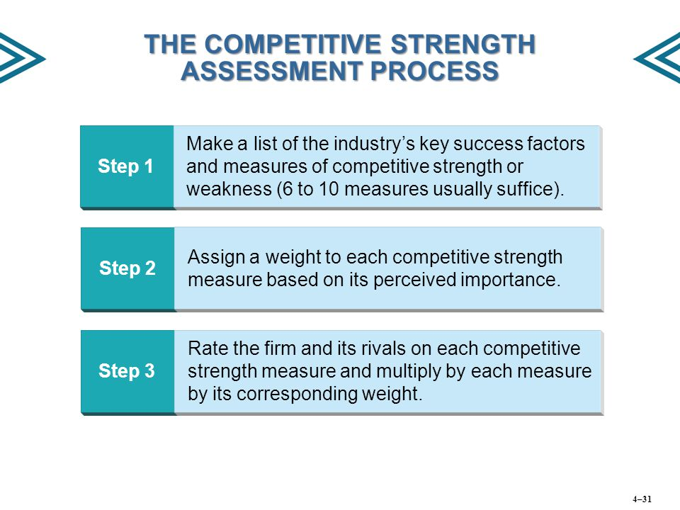 THE COMPETITIVE STRENGTH ASSESSMENT PROCESS Step 1 Make a list of the industry's key success factors and measures of competitive strength or weakness (6 to 10 measures usually suffice).