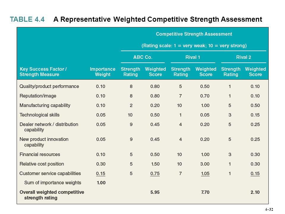 A Representative Weighted Competitive Strength Assessment TABLE 4.4 4–32